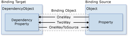 Data flow directions